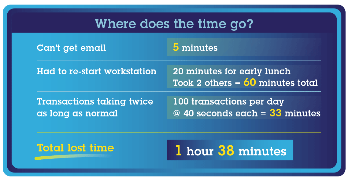 where-does-the-time-go--Chart3